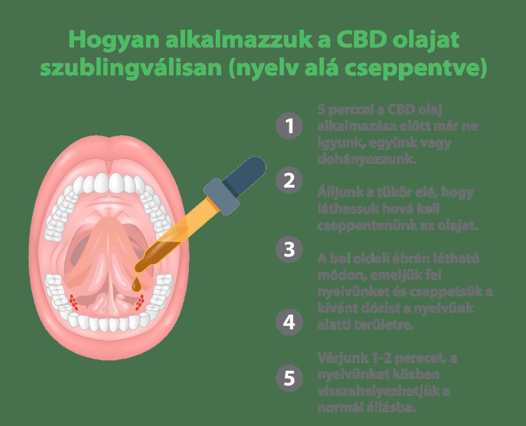 Kannabisz csepp, vagyis CBD adagolás